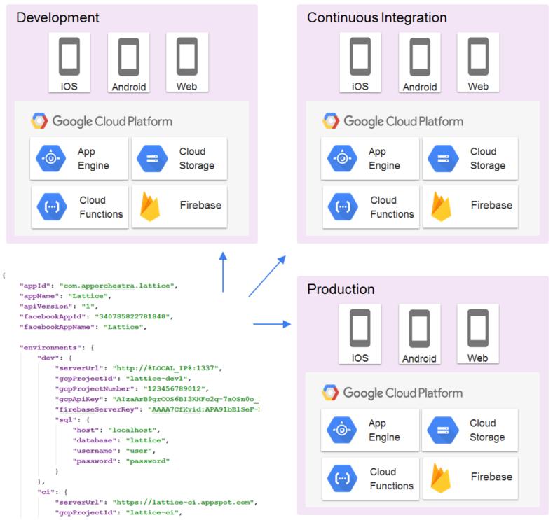 Lattice - The Ultimate Ionic 4, Firebase and Google Cloud